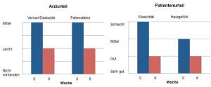 Abb. 1: Hautbefunde gemäß ärztlicher und patientenseitiger Einschätzung jeweils vor der ersten Behandlung mit HYAL® ACP (W 0) und nach 6 Wochen (W 6).