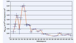 Abb. 2: Aktionsspektrum der Bildung freier Radikale im Spektralbereich der Sonnenstrahlung [3].