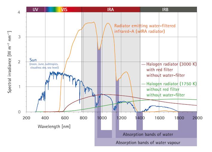 Spektren der Sonne und von zwei Halogenstrahlern ohne Wasserfilter: Die verschiedenen Strahler bewirken mit ihren dargestellten spektralen Bestrahlungsstärken die gleiche Hautoberflächentemperatur. (G. Hoffmann)