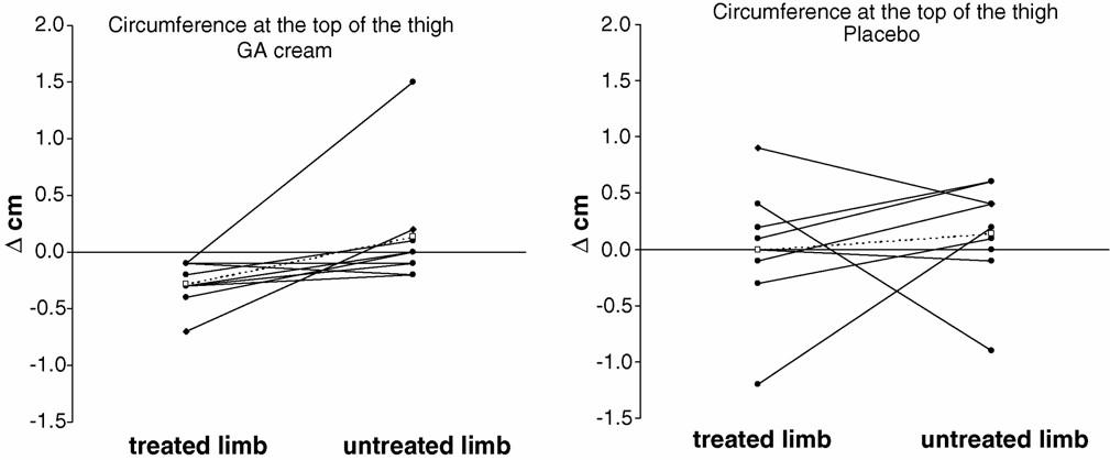 Abb. 6: Abnahme des Umfanges des Oberschenkels in cm mit Minus Adip® Creme im Vergleich zu Placebo [6].