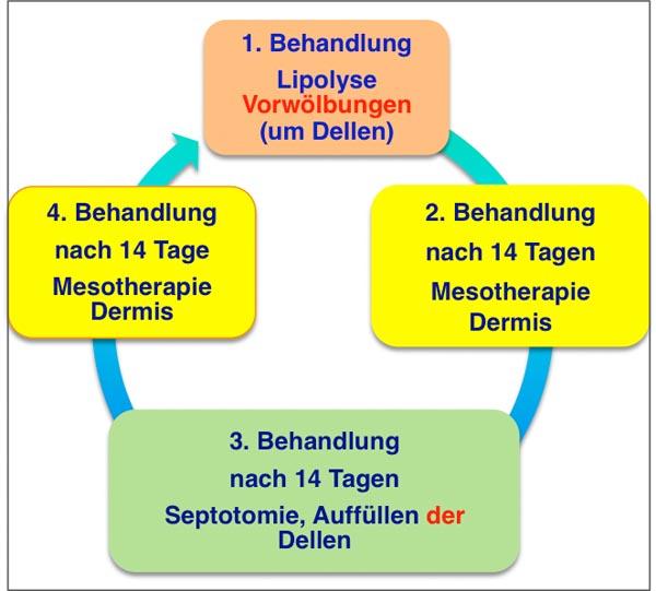 Abb. 6: Beispiel für eine individualisierte Behandlungsabfolge.